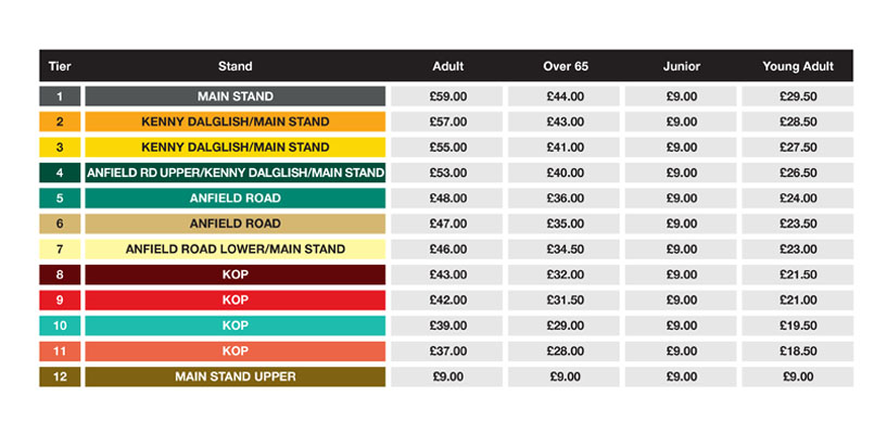 Anfield European Matches Ticket Prices