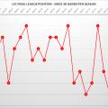 LFC League Positions