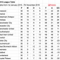 2016 League Table Until November 2016