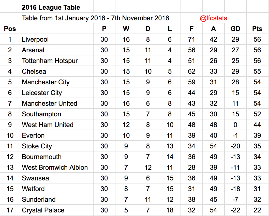Liverpool have been the best premier league side of 2016 for League table 2016