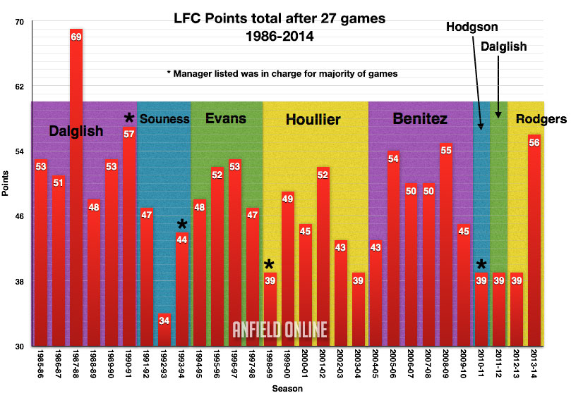 Graphic: LFC league performance after 27 games